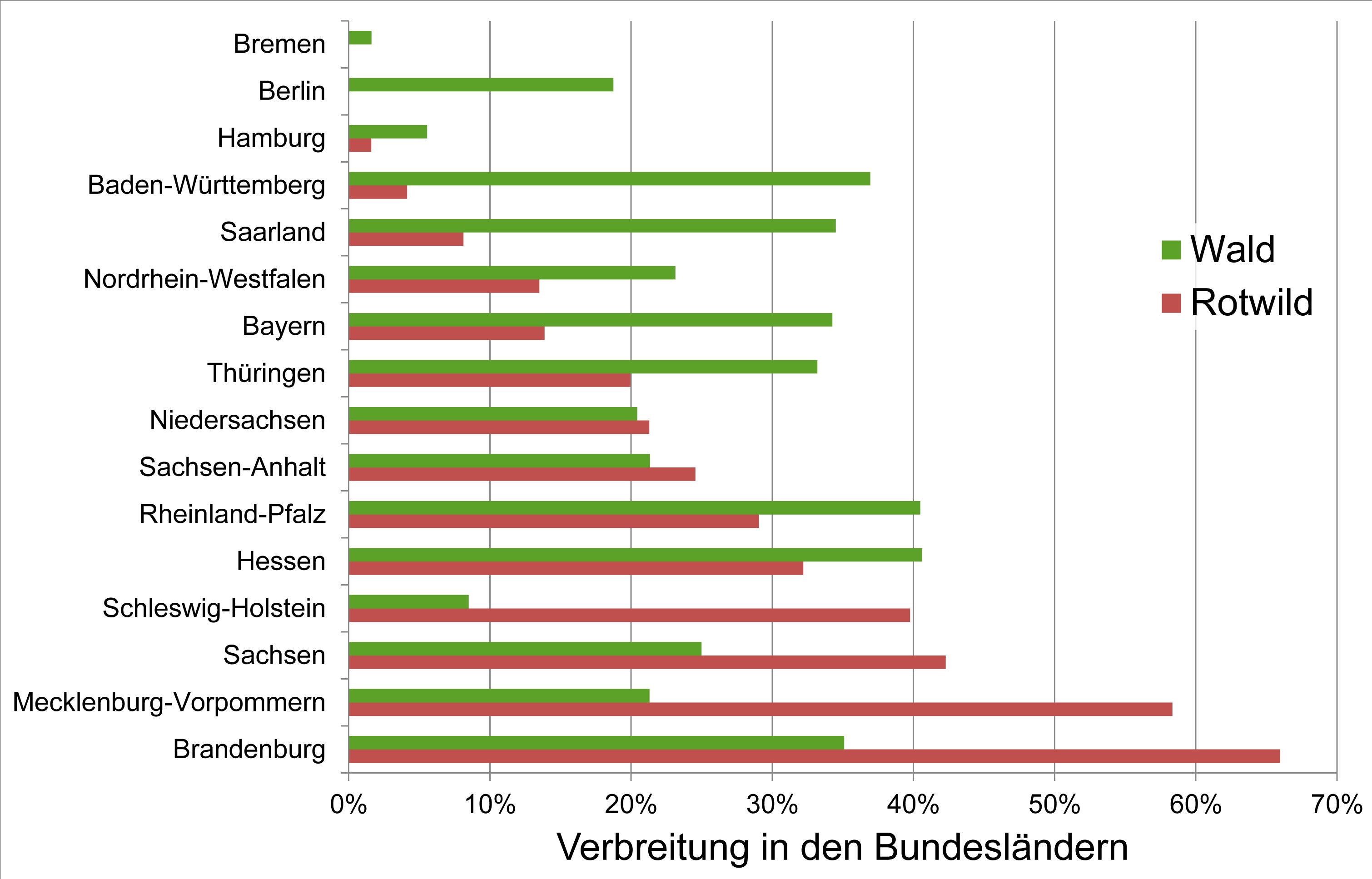 Rotwildverbreitung in Deutschland